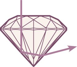 4cs of diamonds deep cut