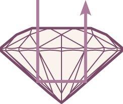 4Cs of diamonds ideal cut